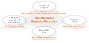Biblically-based business principles